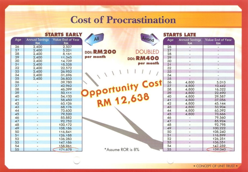 cost-of-procrastination-2