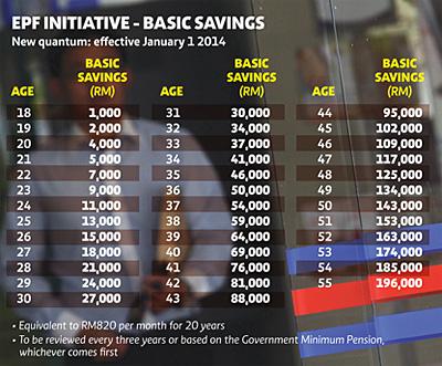 new epf basic saving